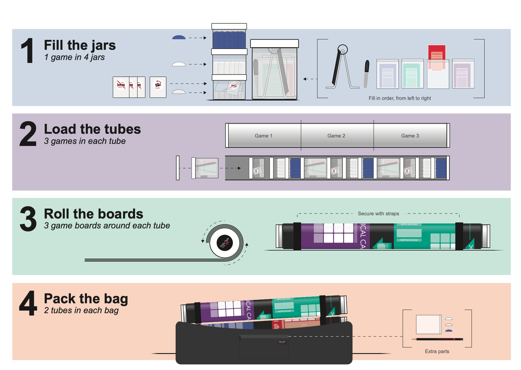 Diagram of jars, tubes and boards that comprise a complete Friday Night at the ER game kit.